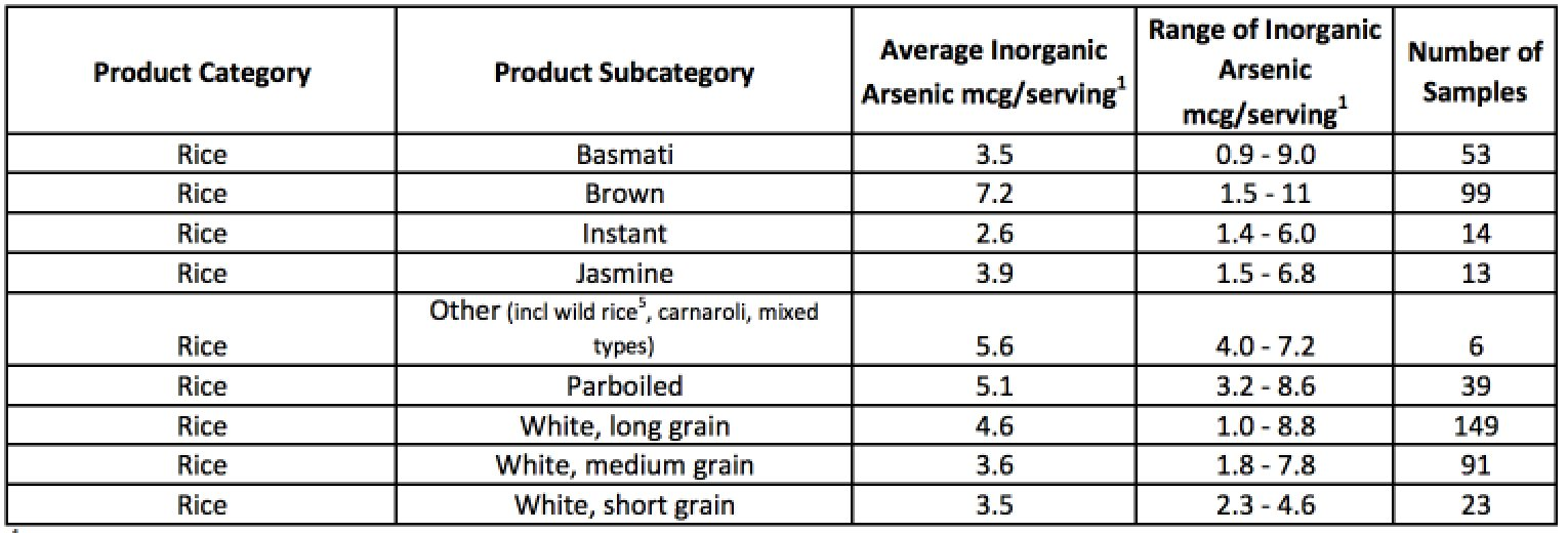 FDA - Inorganic Arsenic in Rice and Rice Products